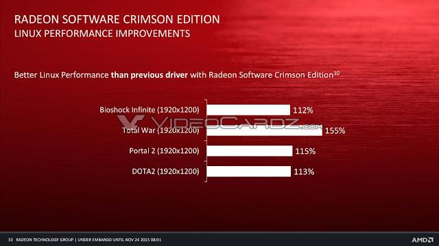 Driver AMD Crimson Linux