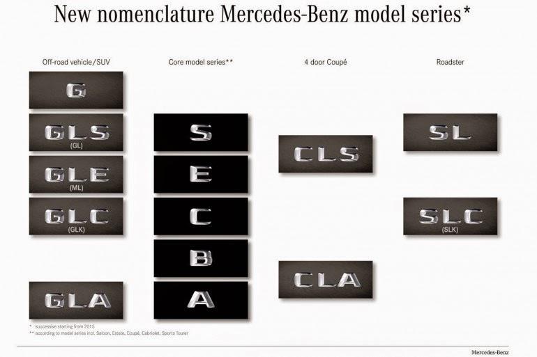 новая логика модельного ряда Mercedes-Benz