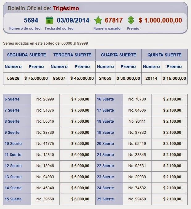 nuemros ganadores de loteria nacional sorteo 5694