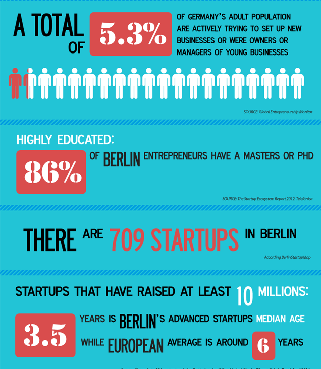 """Berlin overtakes London as the latest start up hotspot"""