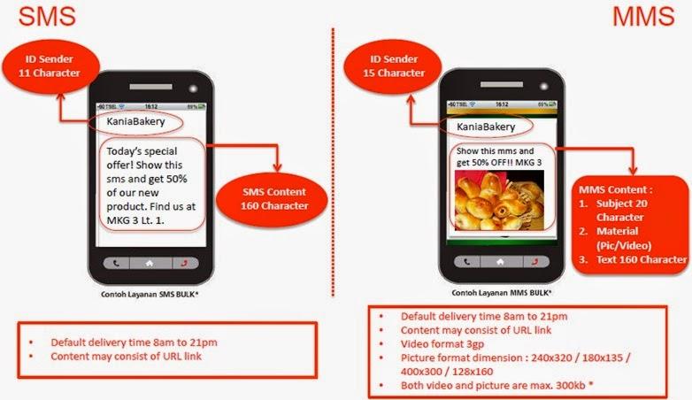 SMS LBA