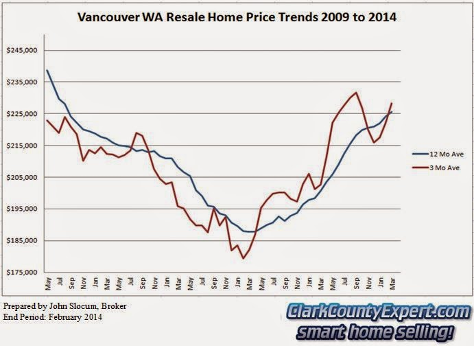 Vancouver WA Home Sales March 2014 - Average Sales Price Trends