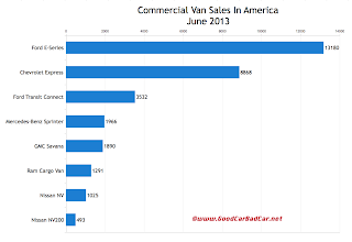 USA commercial van sales chart June 2013
