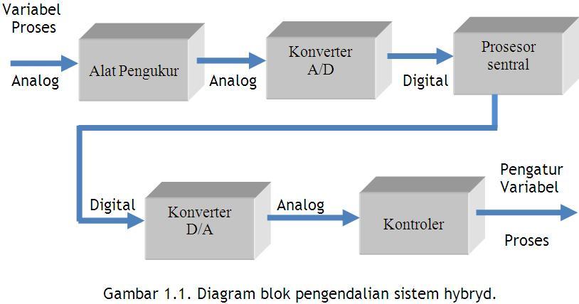 Ilmu elektro sistem digital gambar 11 menunjukkan diagram blok pengendalian sistem hybryd input kuantitas analognya diukur kemudian kuantitas analog diubah menjadi kuantitas ccuart Image collections