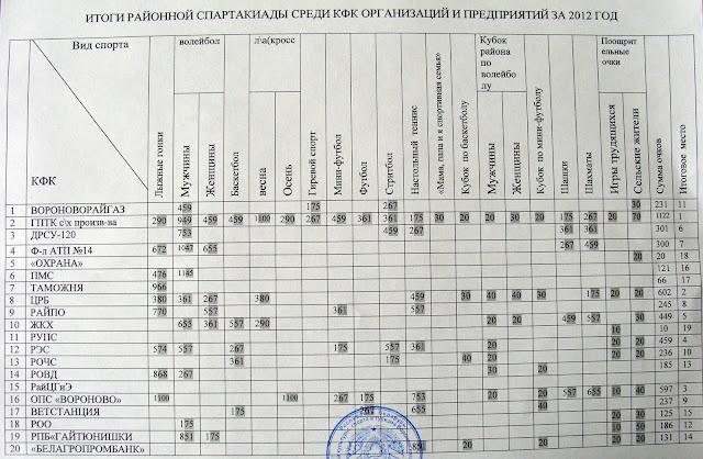 итоги спартакиады среди организаций 2012