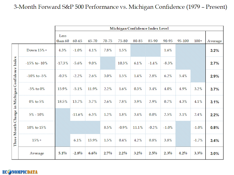Econompic consumer confidence and equity returns for T table confidence interval