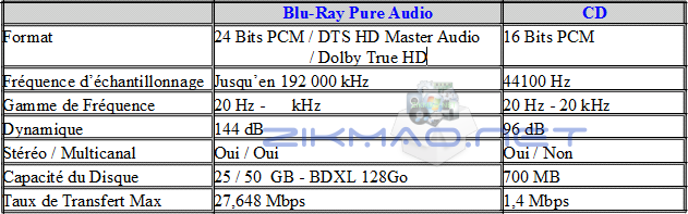 Comparaison Blu-ray pure audio et CD