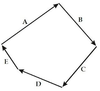 Penjumlahan lima buah vektor yang menghasilkan vektor nol.