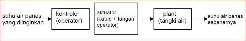 Diagram blok sistem kontrol educations by artikel abajadun gambar 127 diagram blok sistem pemanasan air ccuart Images