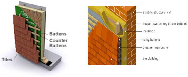 Tile Cladding 231beg1 Cladding System