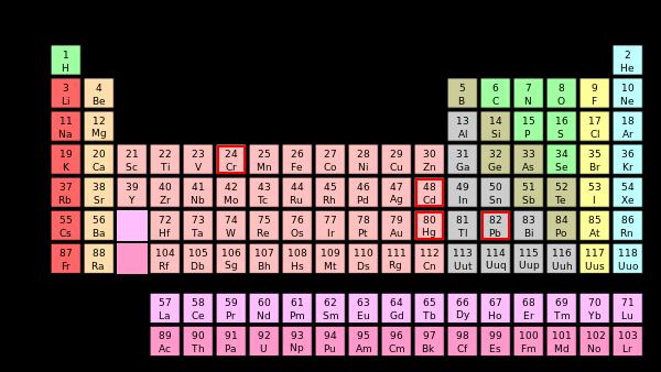 como puede observarse en la tabla peridica de los elementos los smbolos con los que se representa estos metales son cromo cr cadmio cd mercurio hg - Elementos De La Tabla Periodica Metales Pesados