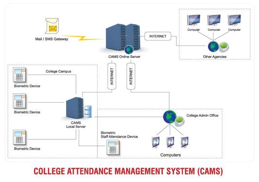 College Attendance Management System