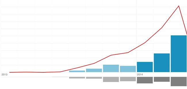 Рост продаж на микростоке