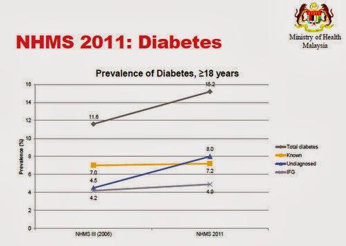 Bajet gula 2014 tidak ada kaitan dengan pesakit diabetes