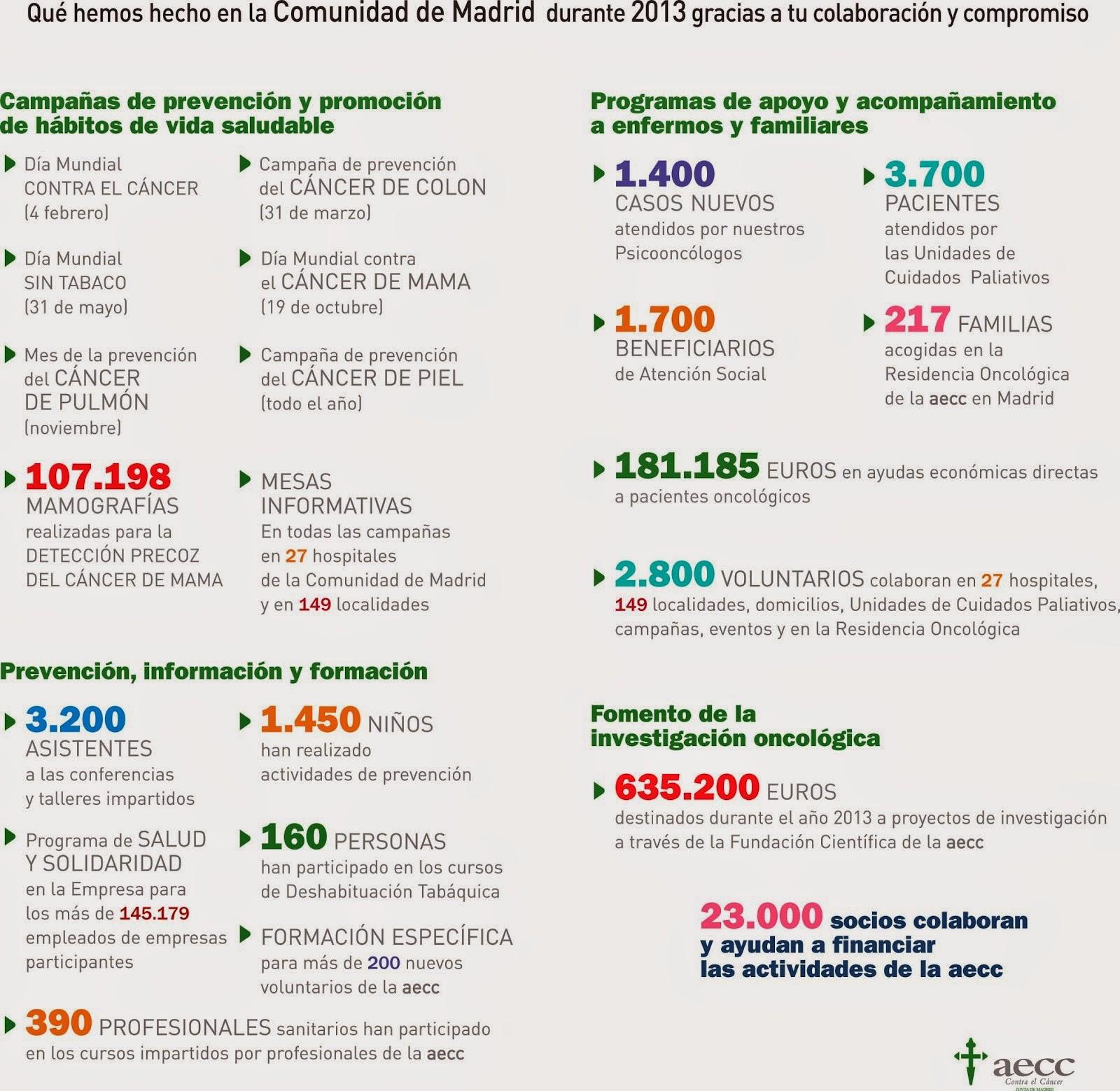 Qué hemos hecho en la Comunidad Madrid 2013