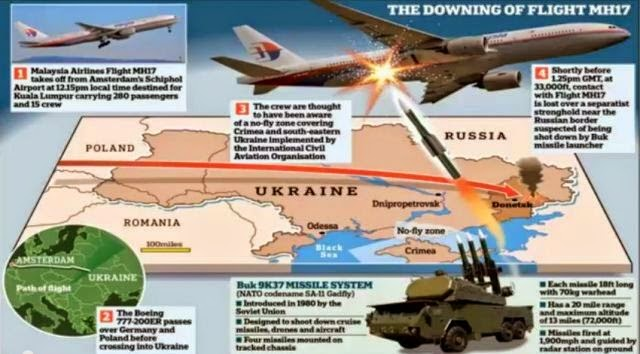 Flight MH17 False Flag Conspiracy FULLY EXPOSED!