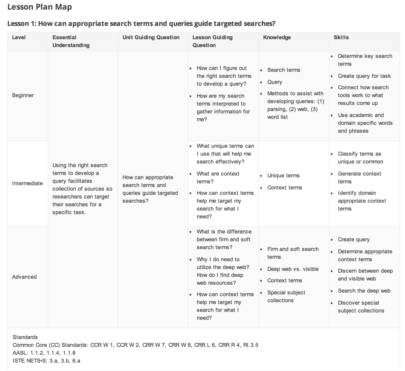 must have google lessons plans to teach students effective here is a snapshot of how the first lesson plan looks like