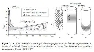 Van Deemter's equation