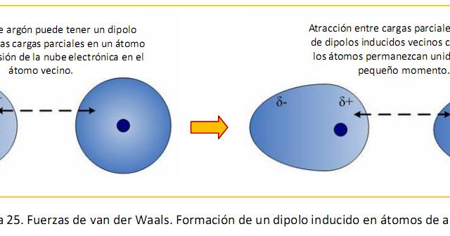 Fuerzas Intermoleculares Laboratorio De Quimica