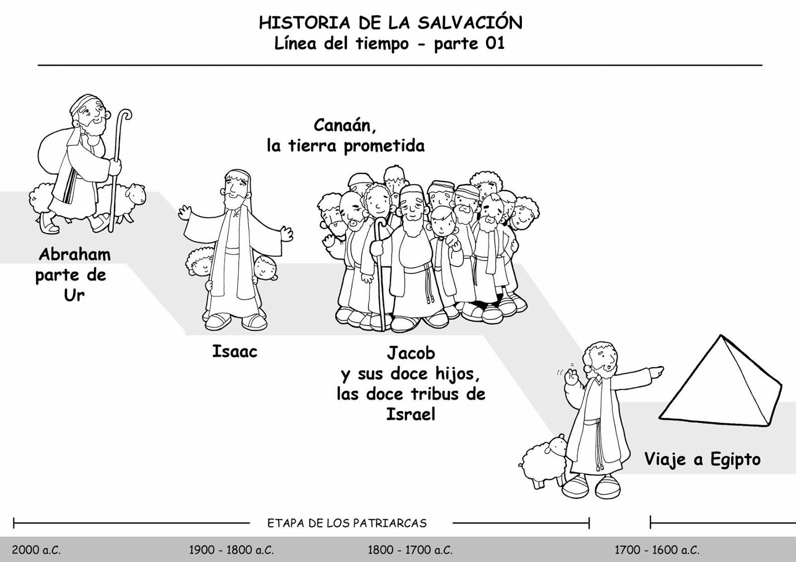 CLASERELI-CHARI: LÍNEA DEL TIEMPO