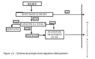 I. CONSIDERATIONS GENERALES SUR L'ASSAINISSEMENT URBAIN   I.1 INTRODUCTION GENERALE A L'ASSAINISSEMENT URBAIN I.1.1 Evolution des concepts:  I.1.2 Aspects réglementaires et mesures socio-économiques   I.2. ASSAINISSEMENT COOLECTIF – ASSAINISSEMENT AUTONOME 1.2.1 Définition de l'assainissement  1.2.2 Assainissement Autonome   I.3 FACTEURS A CONSIDERER DANS L'ELABORATION DES PROJETS D'ASSAINISSEMENT I.3.1 Données naturelles du site  I.3.2 Les données générales relatives à la situation actuelle des agglomérations existantes  I.3.4 Données relatives au développement futur de l'agglomération  I.3.4 Données propres à l'assainissement   I.4. NATURE DES EAUX A EVACUER I.4.1 Les indicateurs de pollution des eaux résiduaires  I.4.2 Eaux usées domestique et collective  I.4.3. Eaux usées industrielles  I.4.4 Eaux pluviales   I.5 LES SYSTEMES D'ASSAINISSEMENT I.5.1 Système séparatif  I.5.2 Système unitaire  I.5.3 Système pseudo- Saperait  I.5.4 Système composite  I.5.5 comparaison technico-économique des systèmes de base  I.5.6 Critères de choix du système d'assainissement   II CALCUL DES DEBITS DE DIMENSIONNEMENT  II.1. CALCUL DES DEBITS DES EAUX USEES II.1.1 Introduction  II.1.2 Débits des eaux usées domestiques  II.1.3 Débits des eaux usées industrielles II.1.4. Autres apports   II.2 METHODES DE CALCUL DES DEBITS DE POINTE DES EAUX PLUVIALES URBAINES II.2.1 Introduction  II.2.2 Formule rationnelle  II.2.3. Modèle de Caquot   III. CALCUL HYDRAULIQUE DES RESEAUX D'ASSAINISSEMENT  III.1 ECOULEMENT A SURFACE LIBRE EN REGIME PERMANENT UNIFORME  III.2 CONDITIONS D'ETABLISSEMENT DES RESEAUX D'ASSAINISSEMENT III.2.1 Section des canalisations  III.2.2 Vitesses maximales  III.2.3 Vitesses minimales   III.2.4 Remplissage - mise en charge des conduites   III.3 EQUIPEMENTS ANNEXES DES RESEAUX III.3.1 Chutes  III.3.2 Passage en siphon  III.4.3 Déversoir d'orage et orifices  III.3.4 Stations de pompage et de relèvement