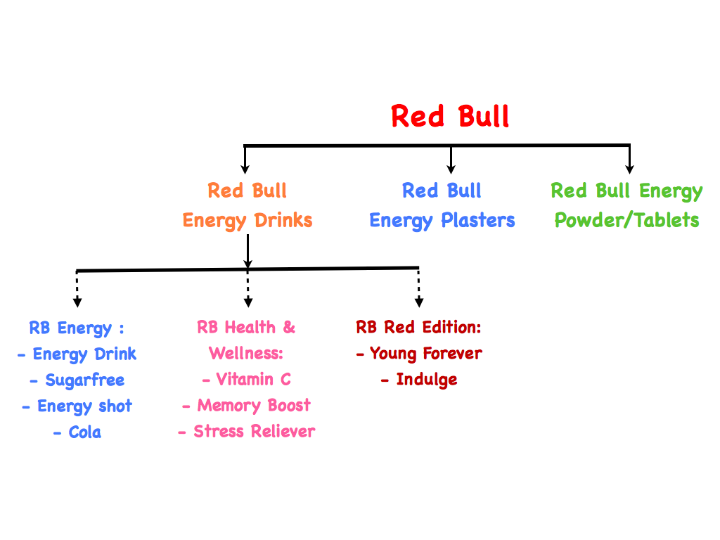 red bull strategy Red bull is an unbeatable marketing powerhouse when it comes to their marketing strategy, the brand takes everything it does to the extreme however, their marketing efforts always put the audience first.