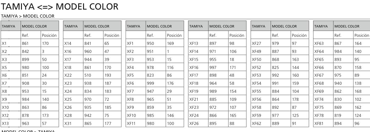 Tank Taco Vallejo Conversion Charts