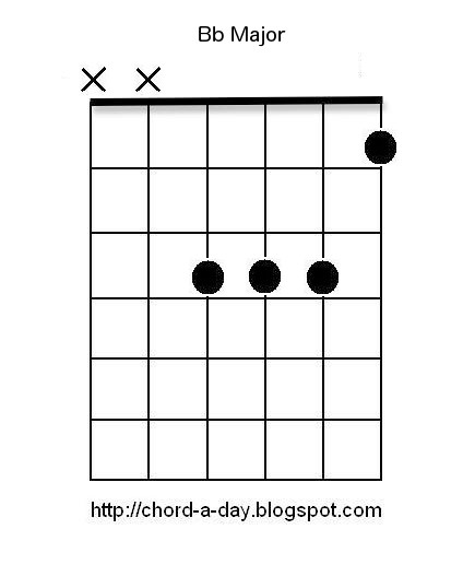 A New Guitar Chord Every Day: Bb Guitar Chord | B flat guitar chord