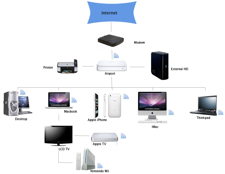 wiring diagram for apple tv wiring wiring diagrams collections