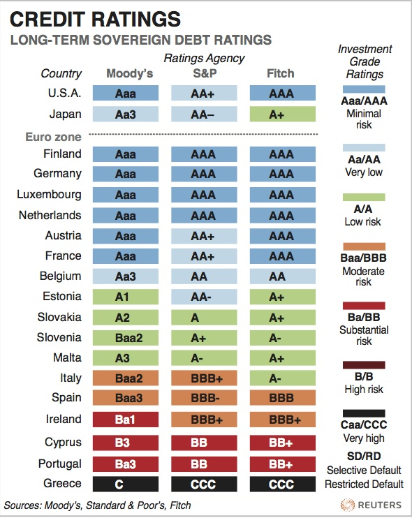 Economics In Pictures: Credit Ratings, U.S., Japan and ...