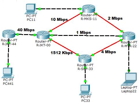 EIGRP network scenario 5