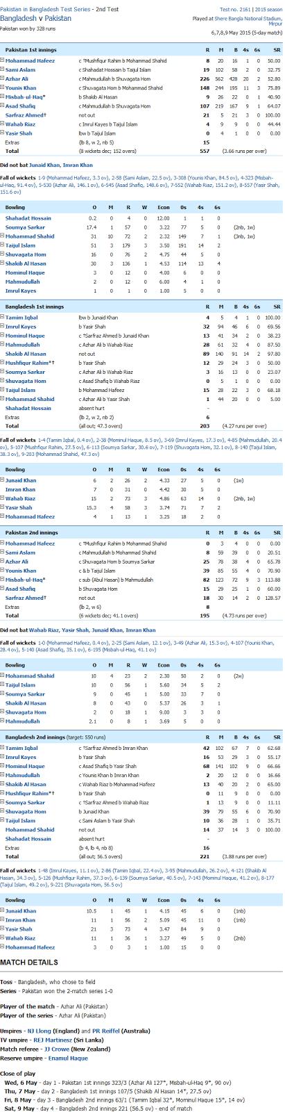 Pakistan vs Bangladesh Test Match Series