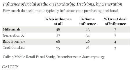 Influence of social media on purchasing decisions by generation