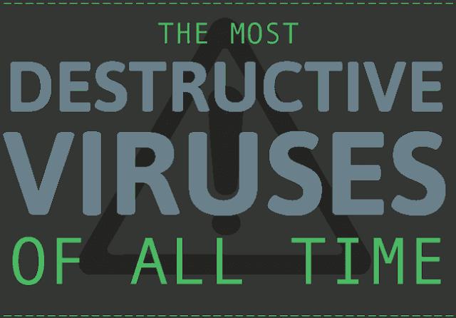 I virus più distruttivi di tutti i tempi