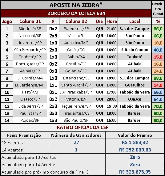 LOTECA 684 - RATEIO OFICIAL