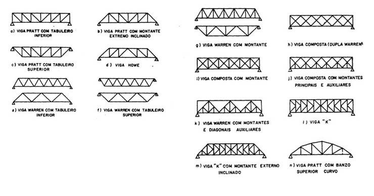 R1 engenharia pontes treli adas - Tipos de vigas metalicas ...