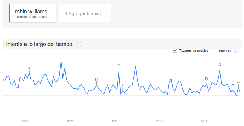 robin williams en Google Trends