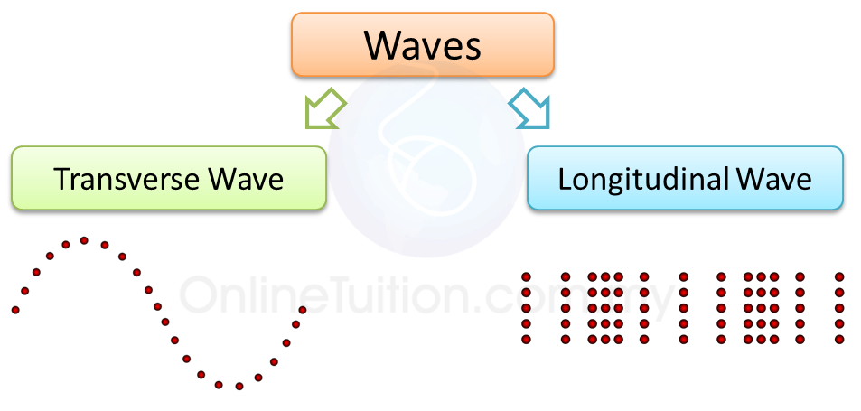 Types of Waves   SPM Physics Form 4/Form 5 Revision Notes