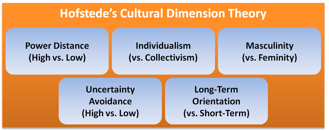analysis of cultural dimensions in movie The analysis of organizational culture and structure as the individual dimensions and/or basic assumptions represent acoherentsystem.