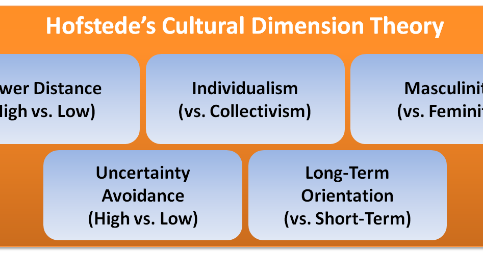 hofstede cultural dimension spain Student papers have used rankings on hofstede's dimensions as if they summed up  paradox 2: my spanish friend don't open doors for me, interrupt when i'm.
