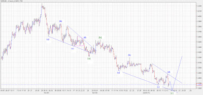 EURUSD an Ending Diagonal pattern forming on 4 hour time frame!