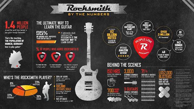 Rocksmith stats