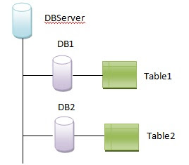 Foreign Key Relation Across Database - DZone Database