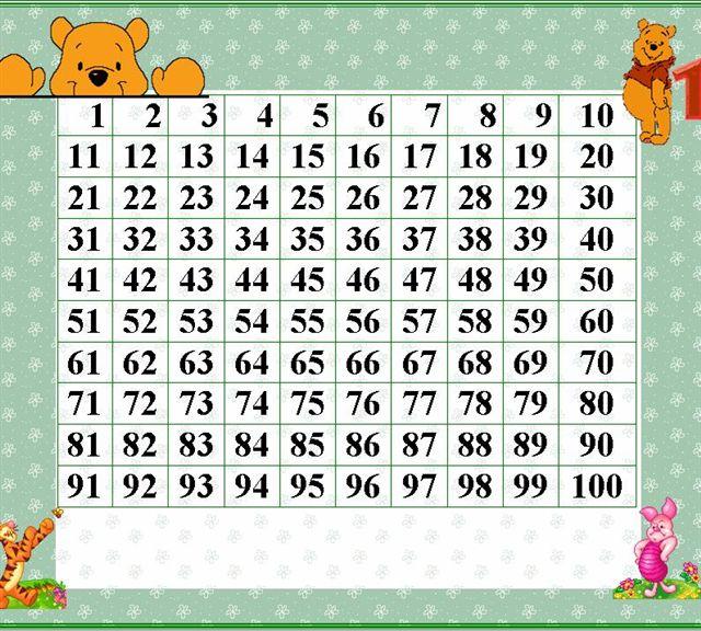 Los números de 0 a 100