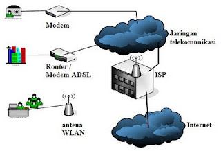 Internet Services Provider (ISP)