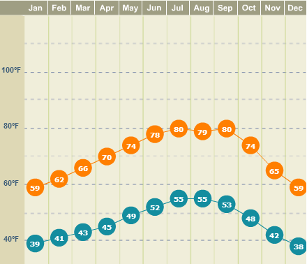 average monthly temperatures for mountain view, CA