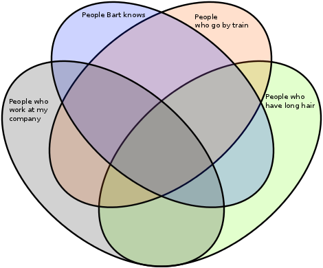 Random Thoughts On Java Programming Venn Diagrams