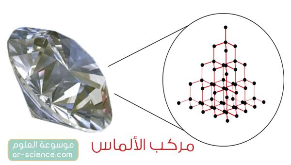 المواد الصلبة التساهمية الشبكية covalent network solids