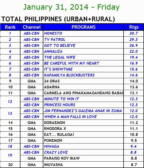 kantar media nationwide TV ratings (jan 31)
