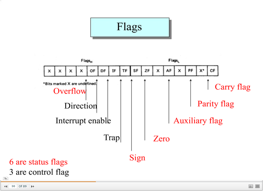 Flag registers in 8086 for 8086 microprocessor architecture